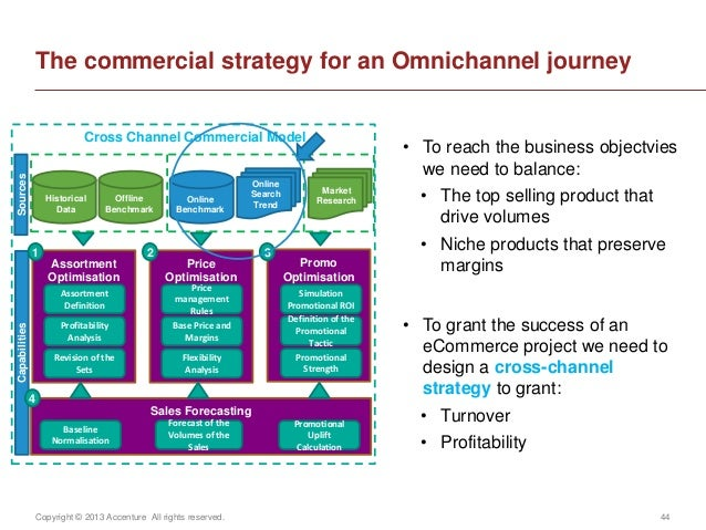 Copyright © 2013 Accenture All rights reserved. 44The commercial strategy for an Omnichannel journeyHistoricalDataOfflineB...