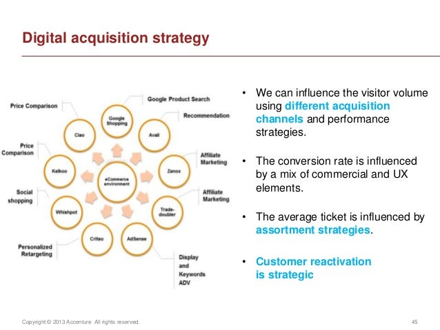 Copyright © 2013 Accenture All rights reserved. 45Digital acquisition strategy• We can influence the visitor volumeusing d...