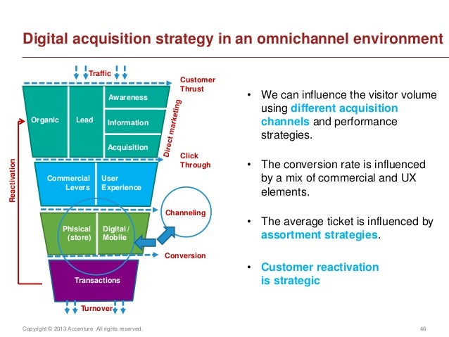 Copyright © 2013 Accenture All rights reserved. 46Digital acquisition strategy in an omnichannel environment• We can influ...