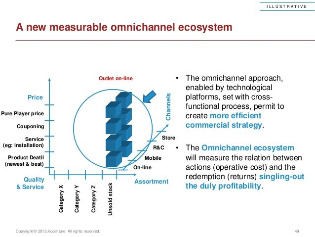 Copyright © 2013 Accenture All rights reserved. 49A new measurable omnichannel ecosystemChannelsStoreR&COn-lineCategoryXCa...