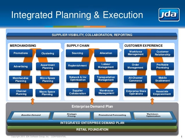 Jda integrated planning and execution for Retail space planning software
