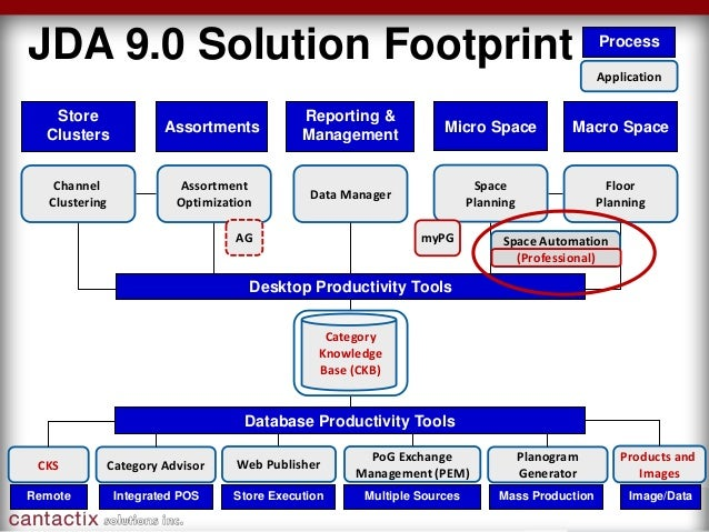 Discover JDA Space Automation Professional