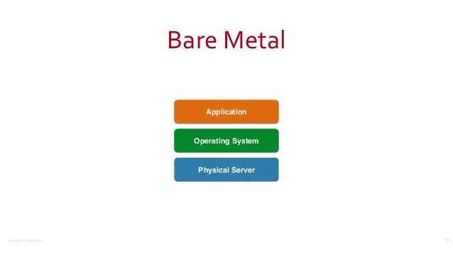 ©2016CouchbaseInc. BareMetal 10 Physical Server Operating System Application