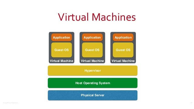 ©2016CouchbaseInc. VirtualMachines 11 Physical Server Host Operating System Hypervisor Virtual Machine Guest OS Applica...