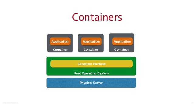 ©2016CouchbaseInc. Containers 12 Physical Server Host Operating System Container Application Container Application Conta...