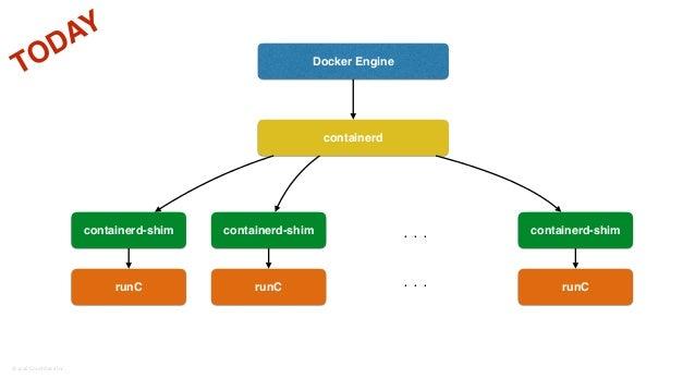 ©2016CouchbaseInc. Docker Engine containerd containerd-shim containerd-shim containerd-shim runC runC runC. . . . . . TO...