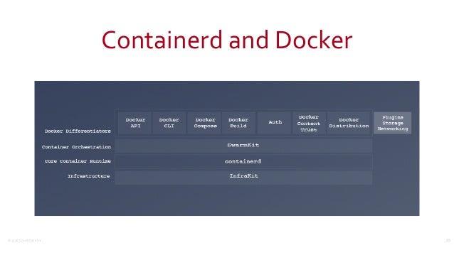 ©2016CouchbaseInc. ContainerdandDocker 25