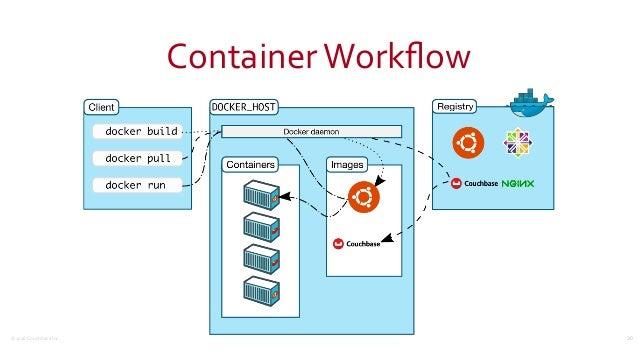 ©2016CouchbaseInc. ContainerWorkflow 30