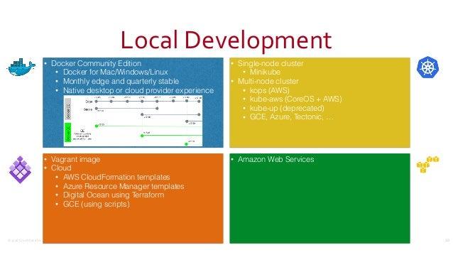 ©2016CouchbaseInc. LocalDevelopment 33 • Docker Community Edition • Docker for Mac/Windows/Linux • Monthly edge and qua...