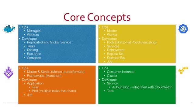 ©2016CouchbaseInc. CoreConcepts 34 • Ops • Managers • Workers • Developer • Replicated and Global Service • Tasks • Sca...