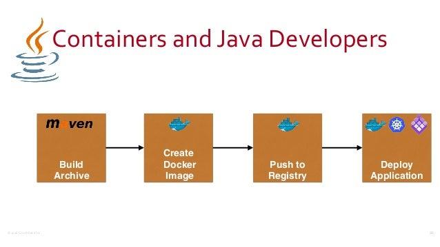 ©2016CouchbaseInc. Create Docker Image ContainersandJavaDevelopers 35 Build  Archive Push to Registry Deploy Applica...