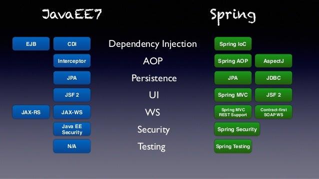 jDays2015 - JavaEE vs. Spring Smackdown
