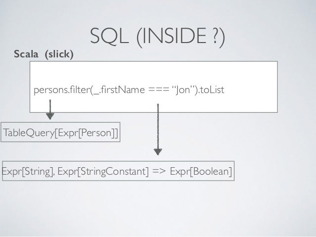 """SQL (INSIDE ?) persons.filter(_.firstName === """"Jon"""").toList Scala (slick) TableQuery[Expr[Person]] Expr[String], Expr[String..."""