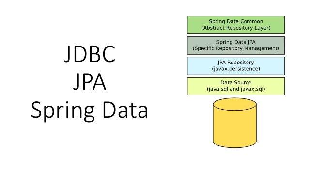 JDBC JPA Spring Data