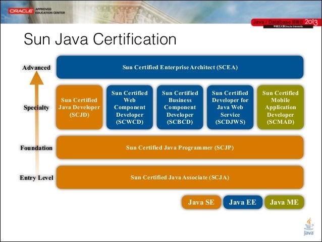 entry level java developer java jcd 2013 ocm java developer 87 entry level engineer resume
