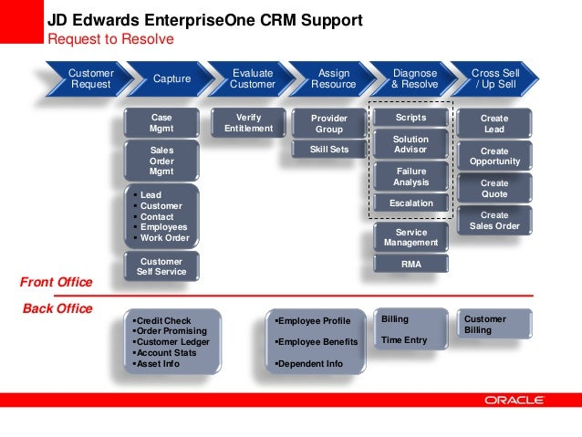 Jd Edwards Enterpriseone Crm Case Management