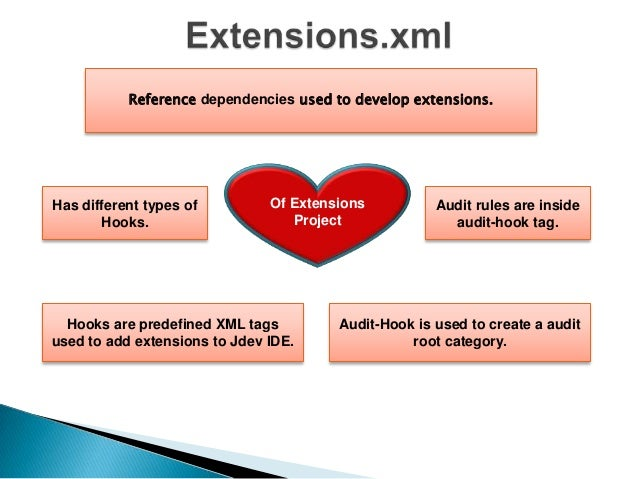 Create bundle.xml in the project.  Create jar deployment profile  Change the extension from jar to zip.  Distributed throu...