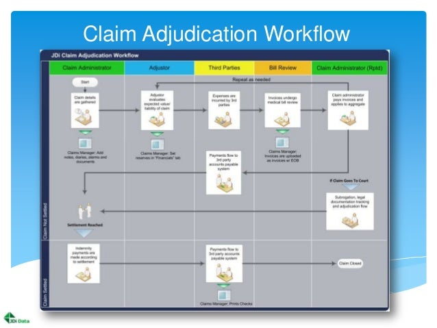 Jdi Data Claims Management Amp Policy Administration System