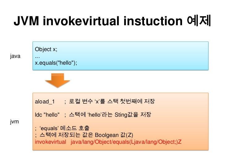 "JVM invokevirtualinstuction예제<br />Object x; <br />... <br />x.equals(""hello""); <br />java<br />aload_1 ; 로컬 변수 'x'를 스택첫번째..."