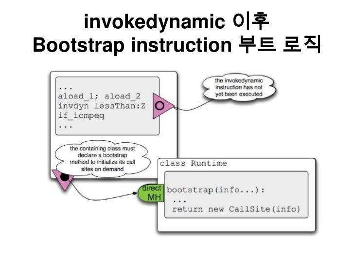 invokedynamic이후Bootstrap instruction 부트 로직<br />