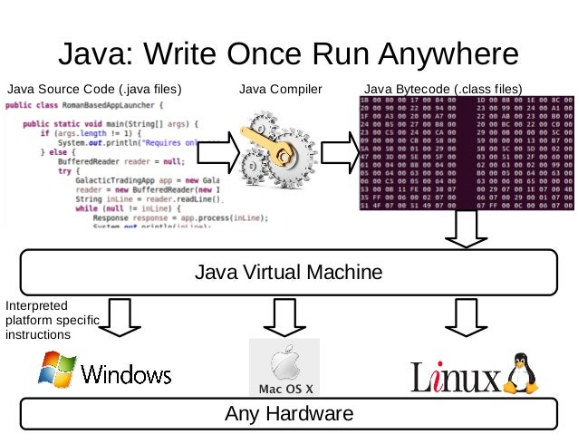 how to compile and run java program