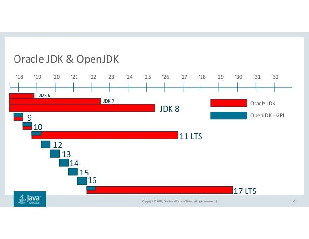 JDK versions and OpenJDK
