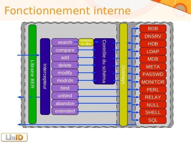 OpenLDAP - USENIX