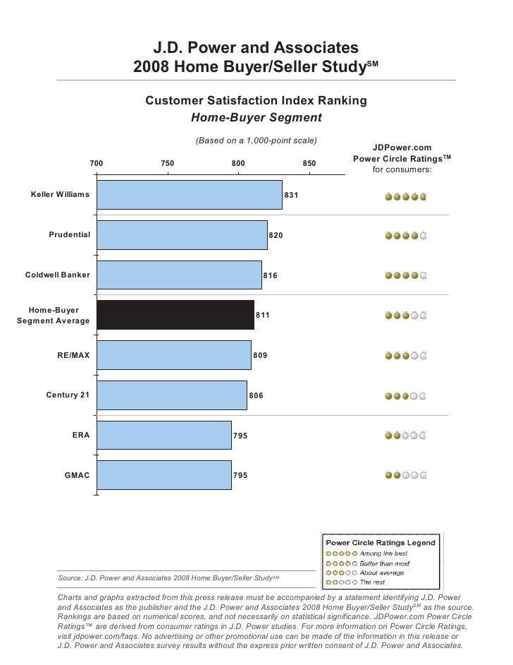 J.D. Power and Associates                              2008 Home Buyer/Seller StudySM                                  Cus...