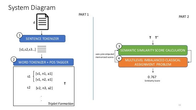 System Diagram SENTENCE TOKENIZER d [s1,s2,s3…] WORD TOKENIZER + POS TAGGER SEMANTIC SIMILARITY SCORE CALCULATON [v1, n1, ...