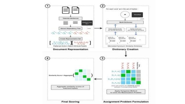 Experiment Setup and Evaluation – F = {F1, F2, ..., Fn} be the set of all job families in the test set. – Ji = {Ji,1, Ji,2...