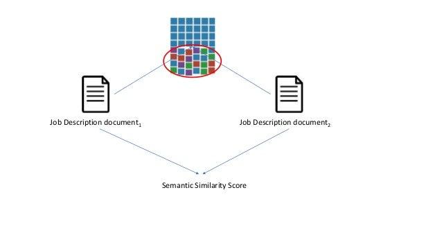 Job Description document1 Job Description document2 Semantic Similarity Score
