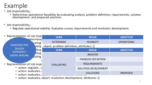 Example • Job responsibility1: • Determines operational feasibility by evaluating analysis, problem definition, requiremen...