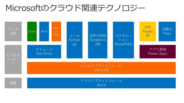 Microsoft Graph API ユーザー、グループ、メール、 予定表、連絡先、ファイル、 タスク、人、ノートなど — すべてを 1 つのエンドポイン トから。 https://graph.microsoft.io/ja-jp