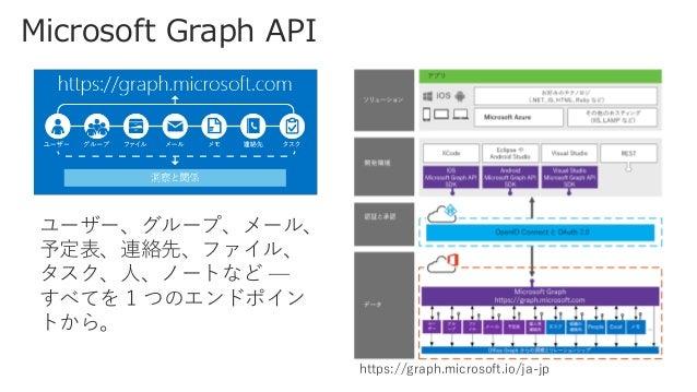Power Apps / Microsoft Flow / Power BI クラウド利用 前提のデータ 活用サービス。 分析 Power BI 自動化 Flow アプリ開発 Power Apps https://powerapps.micro...