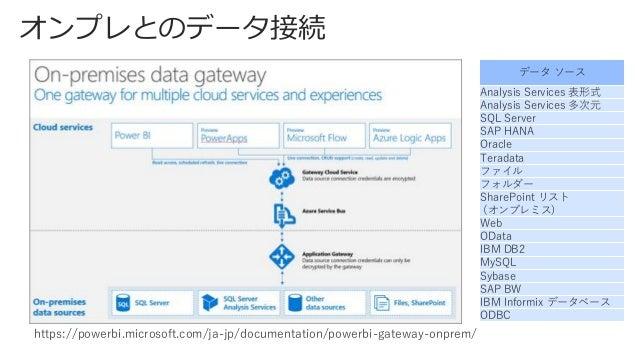 業界のトレンド • アーキテクチャスタイル SOAP -> REST • レスポンスフォーマット XML -> JSON • プロトコル OData(2009~) • 記述標準 WSDL -> Swagger (Open API)