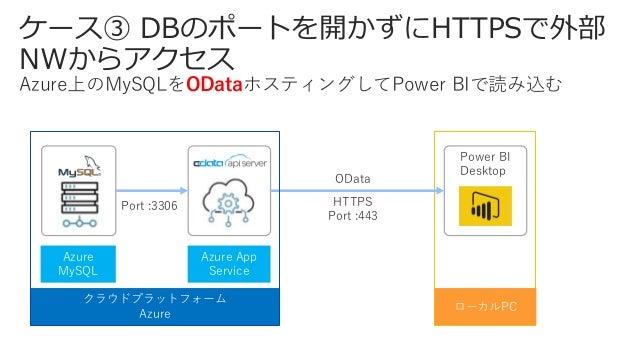 ケース④ クラウド上のプロセス管理のオンプレ 連携 Microsoft FlowのSwaggerアクションを利用してFacebokのPostを Azure上のMySQLに蓄積する クラウドプラットフォーム Azure Port : 3306 A...