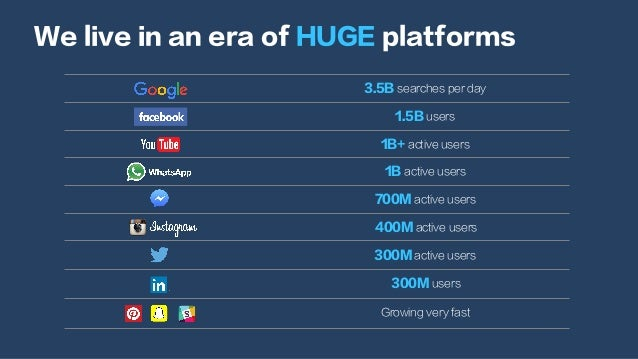 We live in an era of HUGE platforms 3.5B searches per day 1.5B users 1B+ active users 1B active users 700M active users 40...