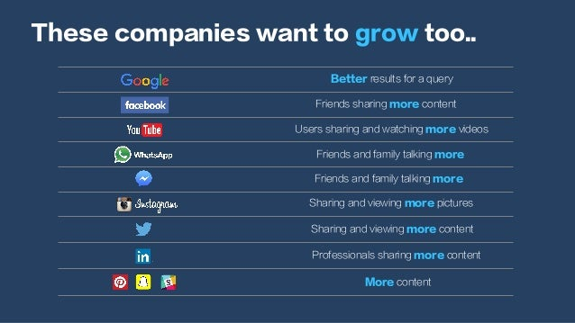 These companies want to grow too.. Better results for a query Friends sharing more content Users sharing and watching more...