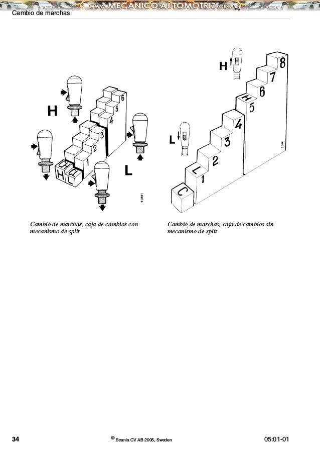 Manual scania-caja-cambios-varios (1)