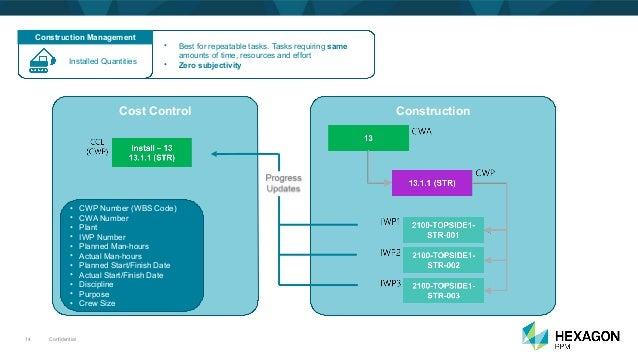 Confidential14 Cost Control • CWP Number (WBS Code) • CWA Number • Plant • IWP Number • Planned Man-hours • Actual Man-hou...