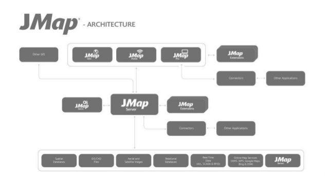 3 Applications JMap