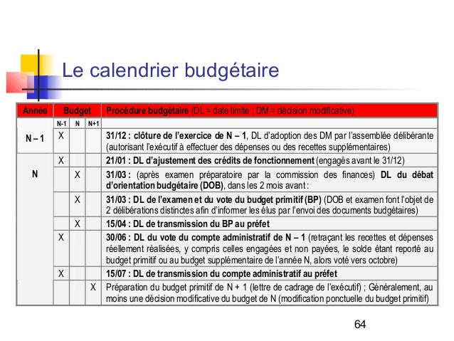Calendrier Budgetaire.Jean Luc Boeuf Les Collectivites Territoriales