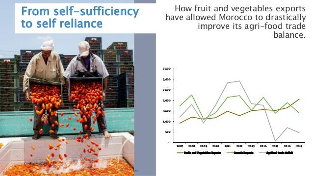 Innovations in financing water for food security and resilience From self-sufficiency to self reliance How fruit and veget...