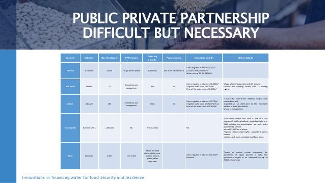 Innovations in financing water for food security and resilience TITLE SLIDE PUBLIC PRIVATE PARTNERSHIP DIFFICULT BUT NECES...