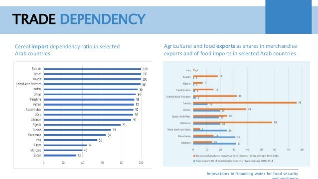 Innovations in financing water for food security Agricultural and food exports as shares in merchandise exports and of foo...
