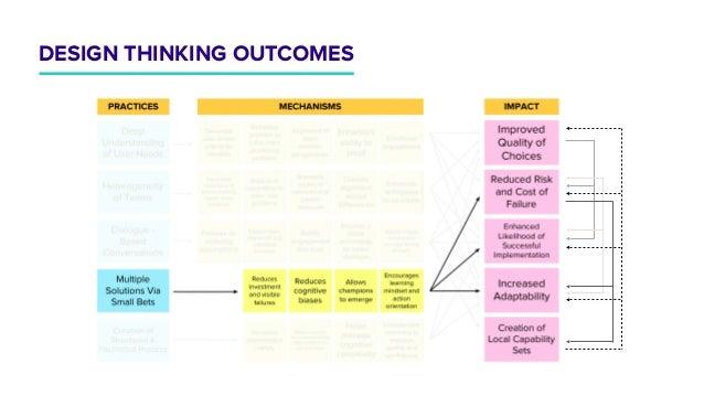 DESIGN THINKING OUTCOMES