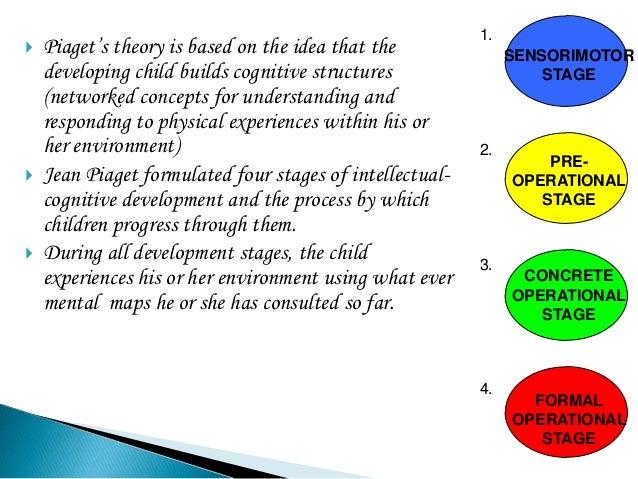 jean piagets theory on child dvevelopment
