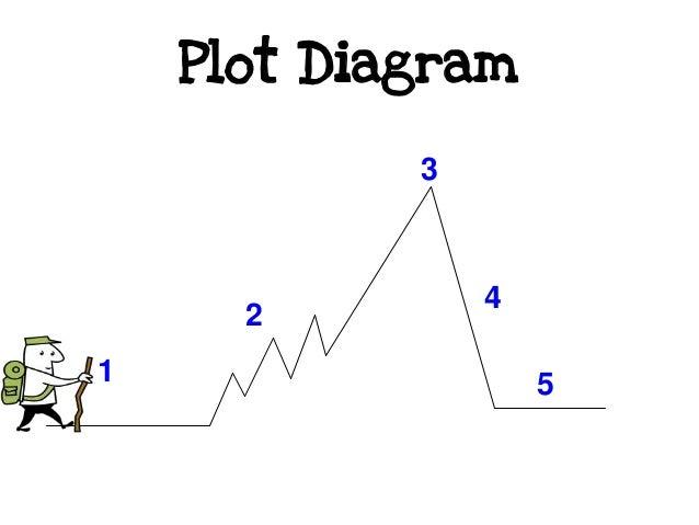 Plot diagram akbaeenw plot diagram ccuart Images