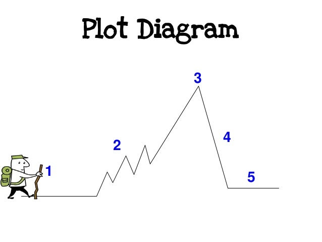 intro to elements of a plot diagram rh slideshare net plot diagram template plot diagram powerpoint