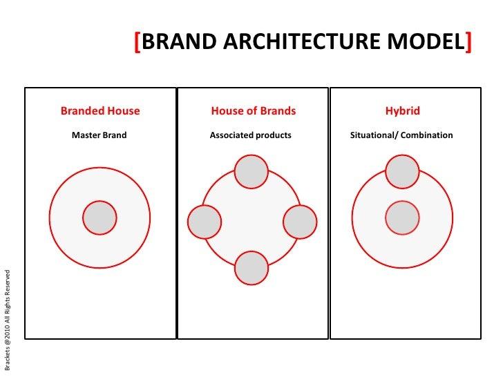 [BRAND ARCHITECTURE MODEL] ...